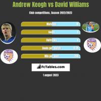 Andrew Keogh vs David Williams h2h player stats