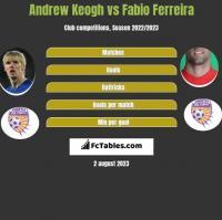 Andrew Keogh vs Fabio Ferreira h2h player stats