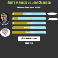 Andrew Keogh vs Joel Chianese h2h player stats