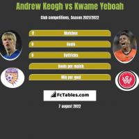 Andrew Keogh vs Kwame Yeboah h2h player stats