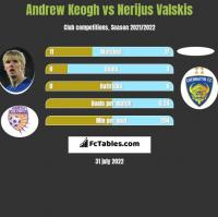 Andrew Keogh vs Nerijus Valskis h2h player stats