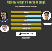 Andrew Keogh vs Sarpeet Singh h2h player stats