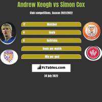 Andrew Keogh vs Simon Cox h2h player stats