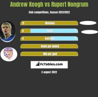 Andrew Keogh vs Rupert Nongrum h2h player stats