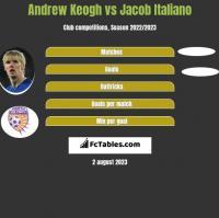 Andrew Keogh vs Jacob Italiano h2h player stats
