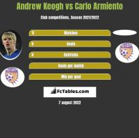 Andrew Keogh vs Carlo Armiento h2h player stats