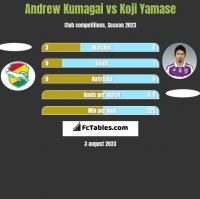 Andrew Kumagai vs Koji Yamase h2h player stats