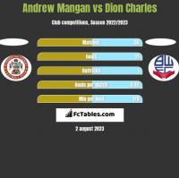 Andrew Mangan vs Dion Charles h2h player stats