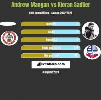 Andrew Mangan vs Kieran Sadlier h2h player stats