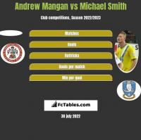 Andrew Mangan vs Michael Smith h2h player stats