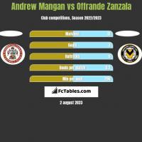 Andrew Mangan vs Offrande Zanzala h2h player stats