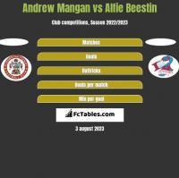 Andrew Mangan vs Alfie Beestin h2h player stats
