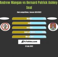 Andrew Mangan vs Bernard Patrick Ashley-Seal h2h player stats