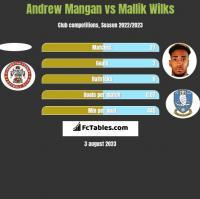 Andrew Mangan vs Mallik Wilks h2h player stats