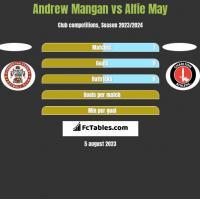 Andrew Mangan vs Alfie May h2h player stats