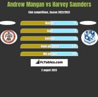 Andrew Mangan vs Harvey Saunders h2h player stats