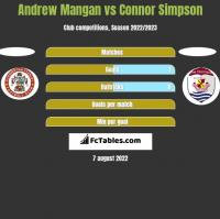 Andrew Mangan vs Connor Simpson h2h player stats