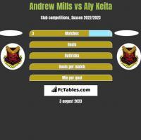 Andrew Mills vs Aly Keita h2h player stats