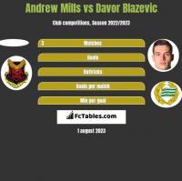 Andrew Mills vs Davor Blazevic h2h player stats