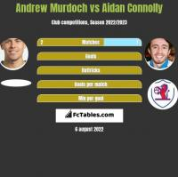 Andrew Murdoch vs Aidan Connolly h2h player stats