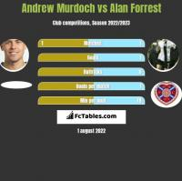 Andrew Murdoch vs Alan Forrest h2h player stats