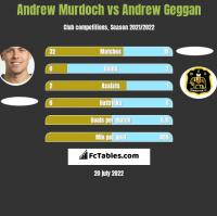 Andrew Murdoch vs Andrew Geggan h2h player stats