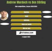 Andrew Murdoch vs Ben Stirling h2h player stats