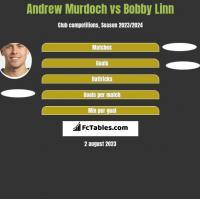 Andrew Murdoch vs Bobby Linn h2h player stats