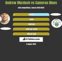 Andrew Murdoch vs Cameron Blues h2h player stats