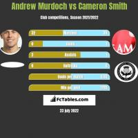 Andrew Murdoch vs Cameron Smith h2h player stats