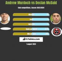 Andrew Murdoch vs Declan McDaid h2h player stats