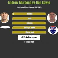 Andrew Murdoch vs Don Cowie h2h player stats