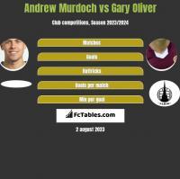 Andrew Murdoch vs Gary Oliver h2h player stats