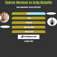 Andrew Murdoch vs Graig McGuffie h2h player stats