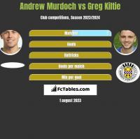 Andrew Murdoch vs Greg Kiltie h2h player stats