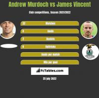 Andrew Murdoch vs James Vincent h2h player stats
