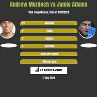 Andrew Murdoch vs Jamie Adams h2h player stats