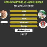 Andrew Murdoch vs Jamie Lindsay h2h player stats