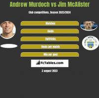 Andrew Murdoch vs Jim McAlister h2h player stats