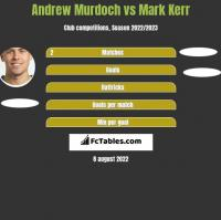 Andrew Murdoch vs Mark Kerr h2h player stats