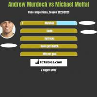 Andrew Murdoch vs Michael Moffat h2h player stats