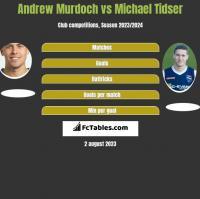 Andrew Murdoch vs Michael Tidser h2h player stats