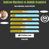 Andrew Murdoch vs Robbie Crawford h2h player stats