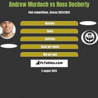 Andrew Murdoch vs Ross Docherty h2h player stats