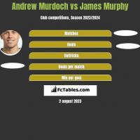 Andrew Murdoch vs James Murphy h2h player stats