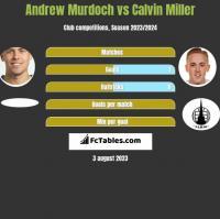 Andrew Murdoch vs Calvin Miller h2h player stats