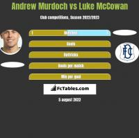 Andrew Murdoch vs Luke McCowan h2h player stats