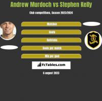 Andrew Murdoch vs Stephen Kelly h2h player stats
