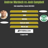 Andrew Murdoch vs Josh Campbell h2h player stats