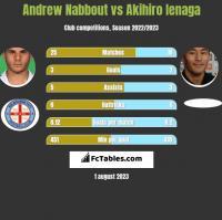 Andrew Nabbout vs Akihiro Ienaga h2h player stats